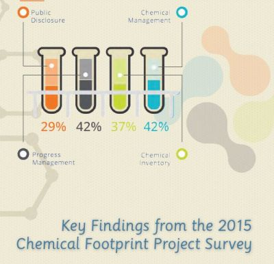 Webinar: In Depth-Chemical Footprint Project 2016 Annual Report image